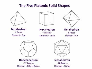 Platonic Solid Shapes & Elements